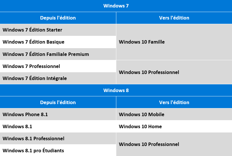 versions windows 10